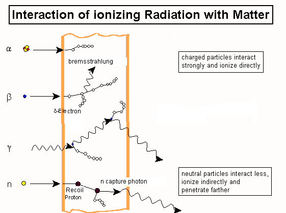 Types of radiation.png