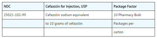 Cefazolin Supply.png
