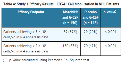 Plerixafor Efficacy Results - Mobilization in NHL Patients.png