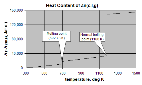 Molar Enthalpy Of Benzene At Room Temperature And Pressure