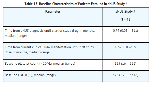 Eculizumab baseline characteristics of patients enrolled in aHUS study 4.png