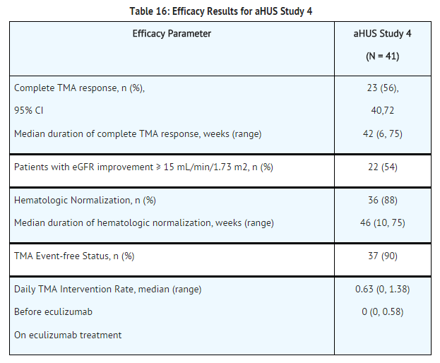 Eculizumab efficacy results for aHUS study 4.png