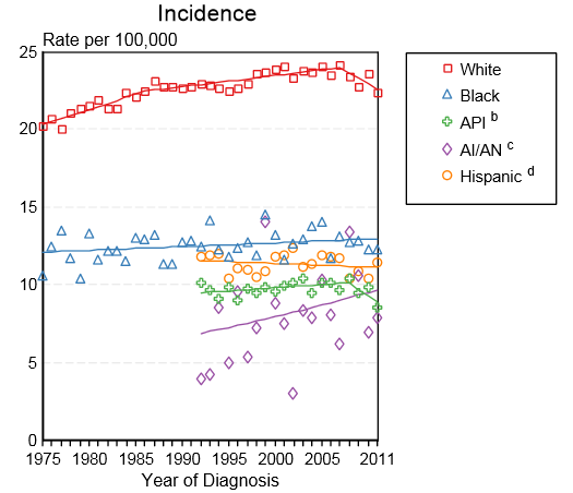 Incidence of bladder cancer by race in the United States between 1975 and 2011.PNG