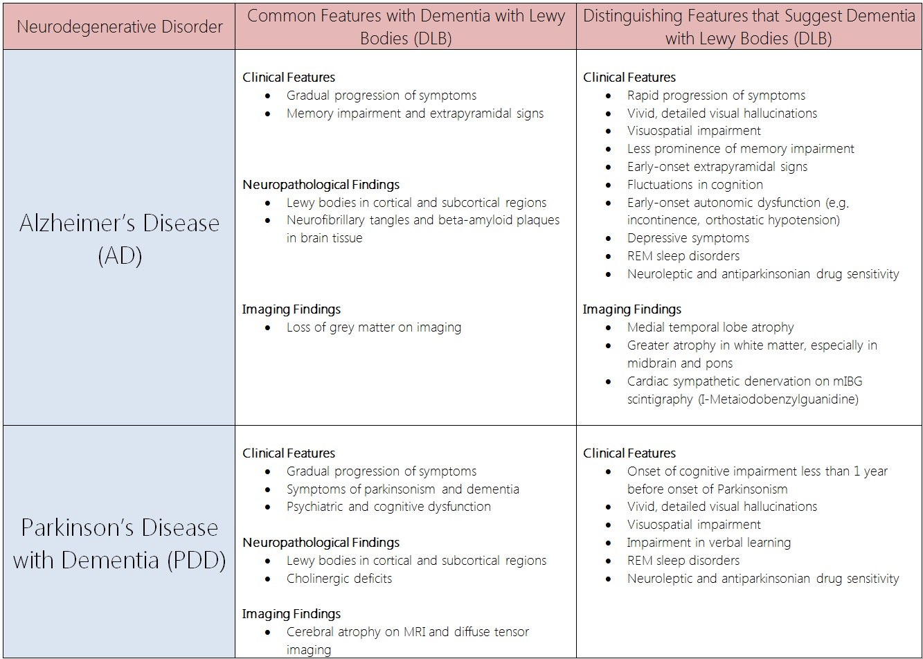 Comparison Table Distinguishing Features Dementia with Lewy Bodies vs. Alzheimer's disease and Parkinson's disease with dementia.jpg