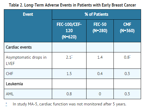Epirubicin hydrochloride Long-Term Adverse Events in Patients with Early Breast Cancer.png