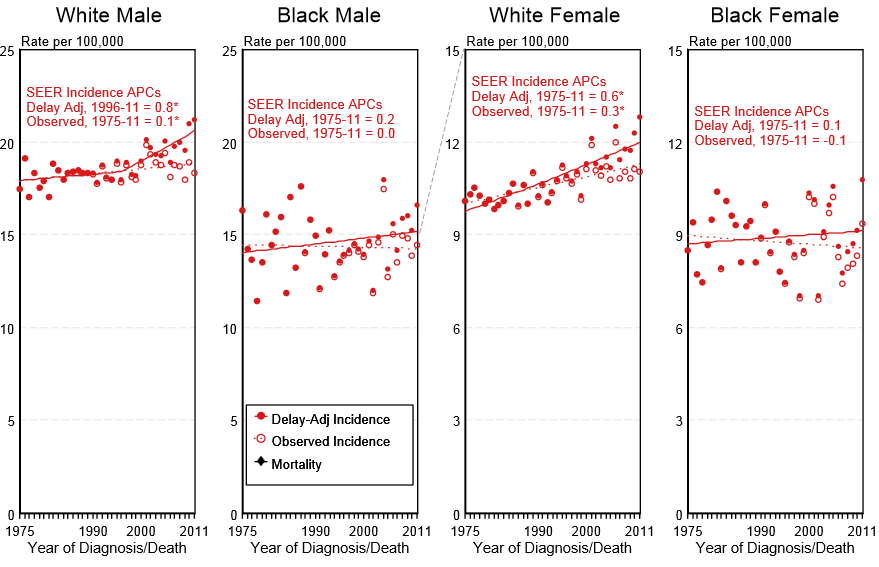 Delay-adjusted incidence and observed incidence of leukemia by gender and race in the United States between 1975 and 2011
