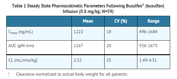 Busulfan Steady State Pharmacokinetic Parameters.png