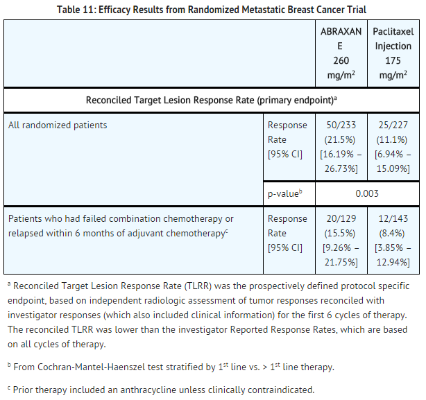Paclitaxel Metastatic breast cancer trial.png