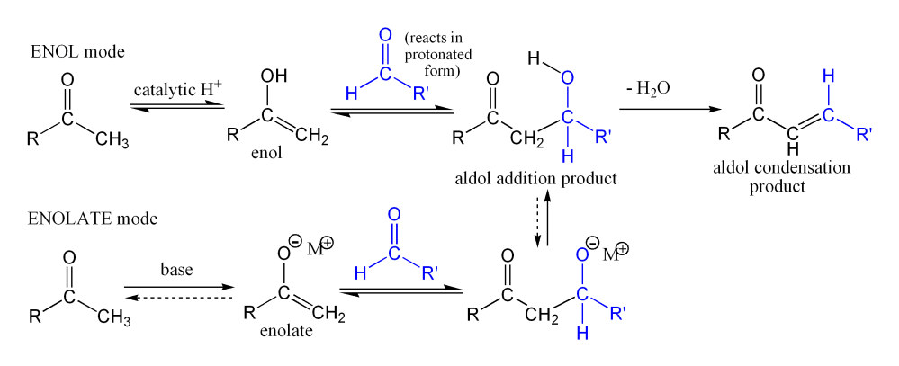 A generalized view of the Aldol reaction
