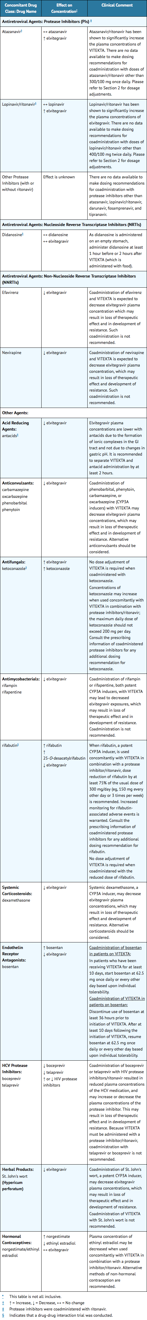 Drug interactions Elvitegravir.png