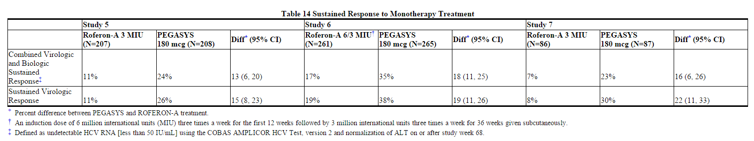 Peginterferon alfa-2a Sustained Response to Monotherapy Treatment.png