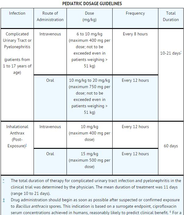 Karsivan katze dosierung ciprofloxacin