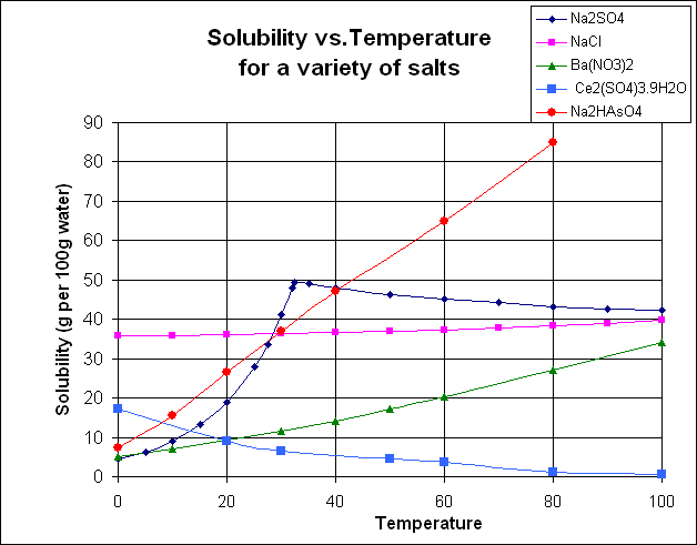 Solubility of various salts as function of temperature