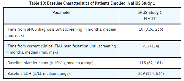 Eculizumab baseline characteristics of patients enrolled in aHUS study 1.png