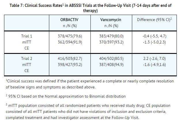 Oritavancin Clinical Success Rates in ABSSSI Trials at the Follow-Up Visit.png