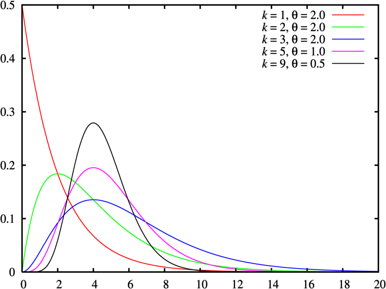Probability density plots of gamma distributions