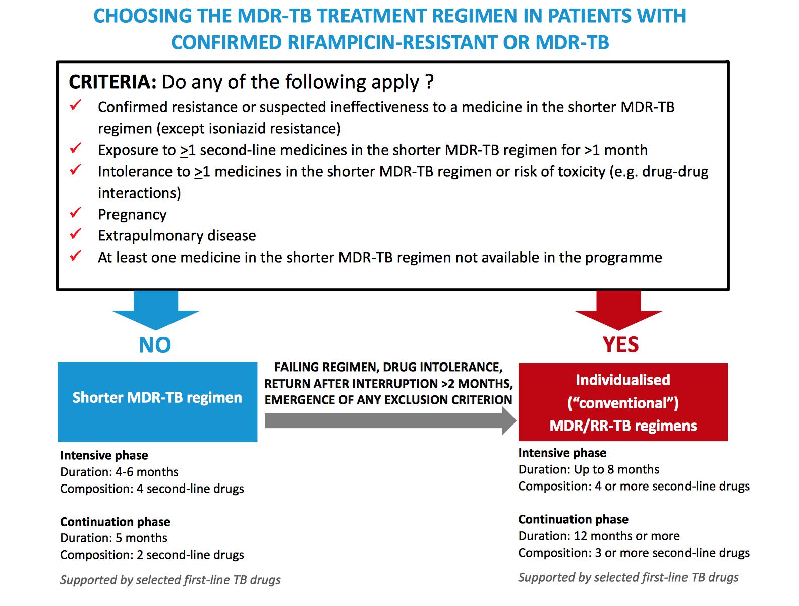 Medicine Rifampicin: instructions for use and description 9