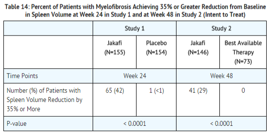 Ruxolitinib clinical studies Myelofibrosis 1.png