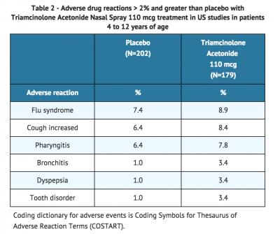 duration triamcinolone acetonide duration duration duration