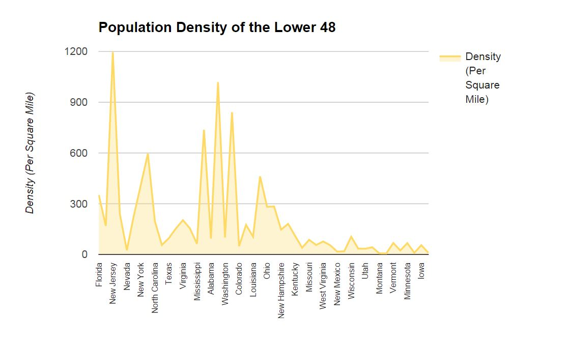Graph of population density of the states