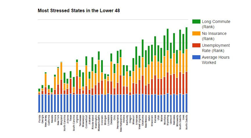 Graphical interpretation of the most stressed states