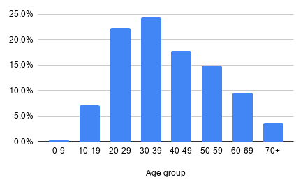 Age distribution in Postcrossing