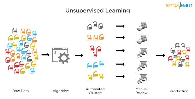How do exactly machines learn?