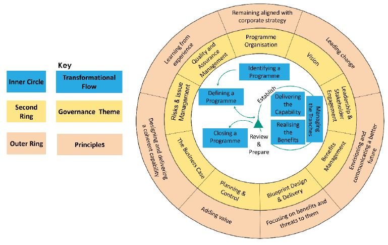 Programme management principles tutorial simplilearn in the pictorial representation of msp framework shown the outermost ring constitutes the program management principles this ring shows the importance of malvernweather Gallery