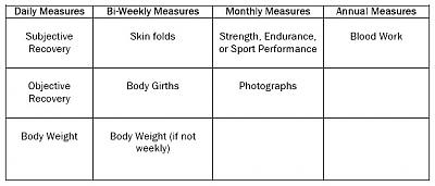 body weight and measurement chart