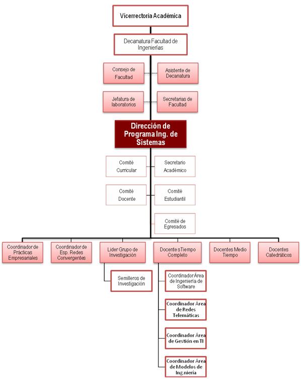 organigrama_ingenieria_sistemas