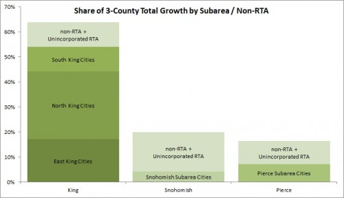 Distribution of Regional Growth across areas (Unincorporated RTA included with non-RTA).