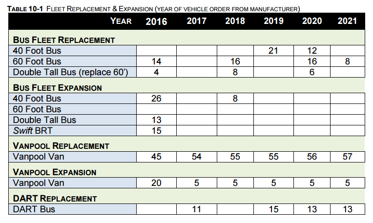 (Community Transit's 2016-2021 Transit Development Plan)