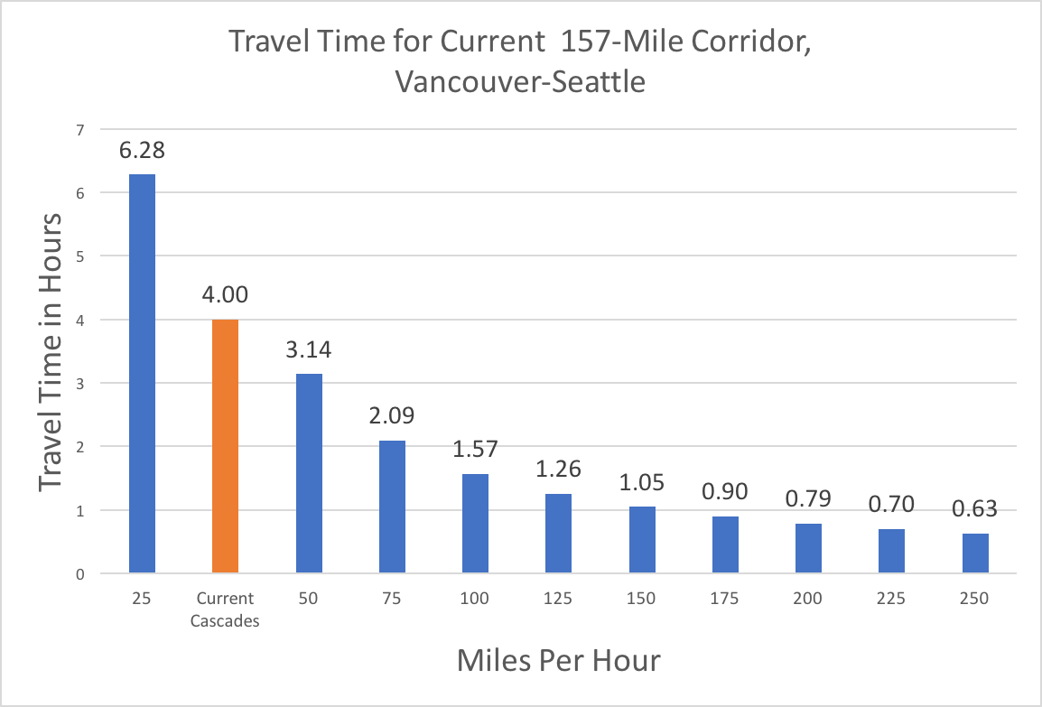 Apply This Lesson To A High Speed Rail Corridor, And You Get Some  Interesting Results The Current Corridor Is 157 Miles And Takes 4 Hours,  For An Average