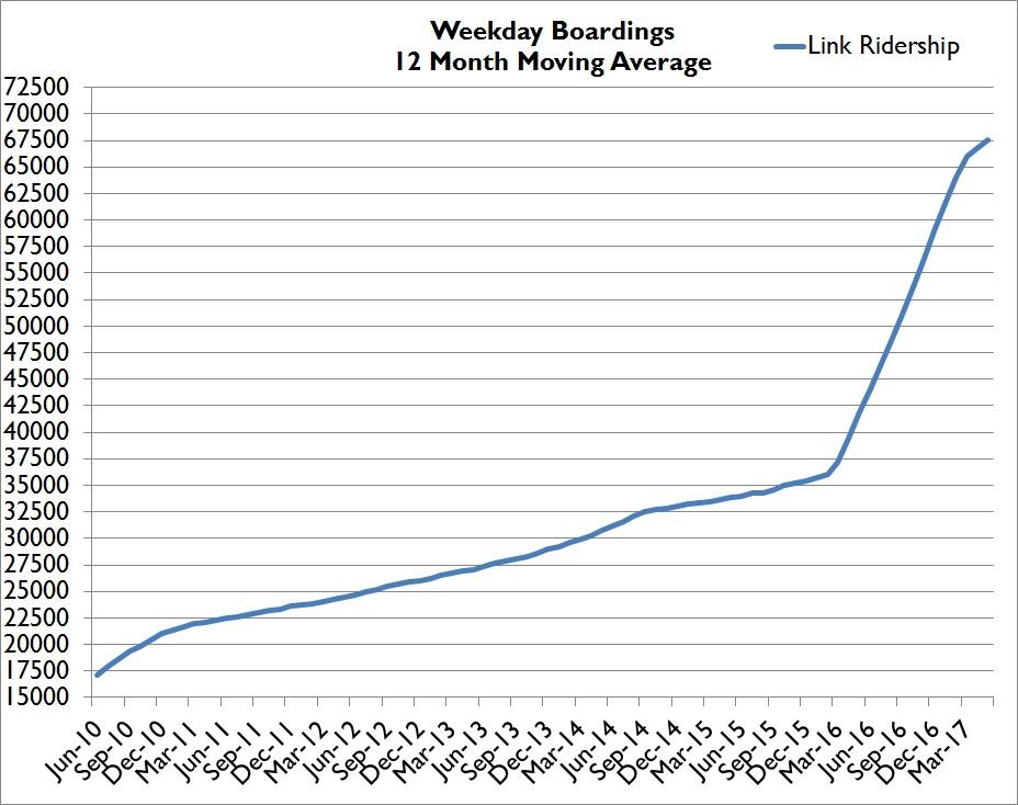 May 17 Sound Transit Ridership – Still Strong – Seattle Transit Blog