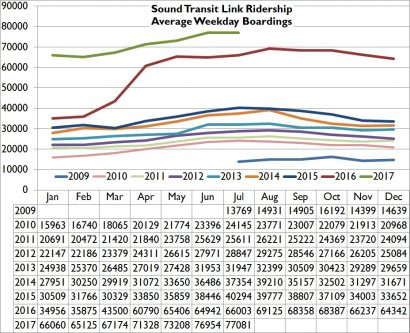 July 17 Sound Transit Ridership – Still going and going and going