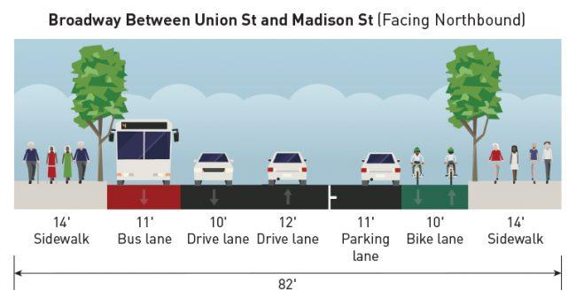 Broadway cross-section showing new transit lane