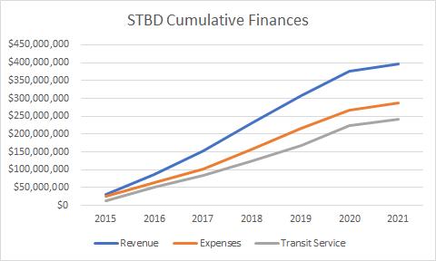 Seattle May Revamp its TBD – Seattle Transit Blog