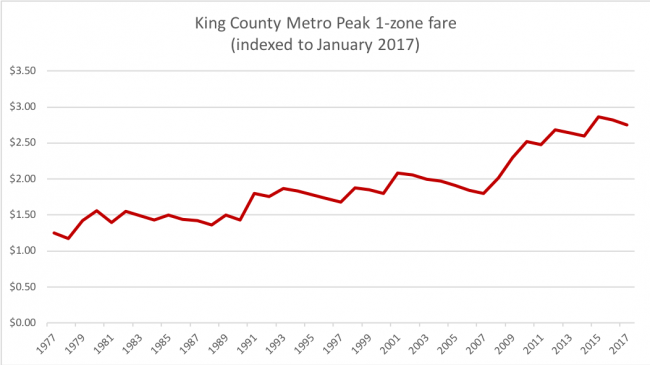 Metro fares 1977-2017, adjusted for inflation