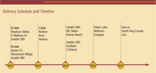 RapidRide deployment timeline
