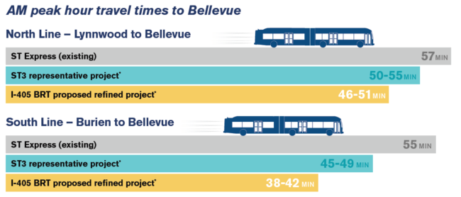 Refined I-405 BRT to speed buses, attract more riders – Seattle