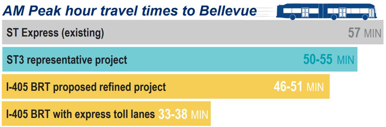 Sound Transit may build inline stop at Brickyard, shifting I