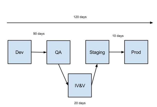 Value Stream - Current
