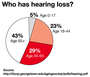 Hearing Loss Stem Cell Treatment, stem cell therapy tinnitus, hearing loss stem cell therapy