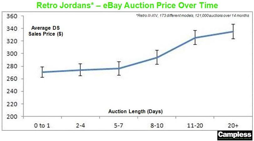 Auctions over time chart v3