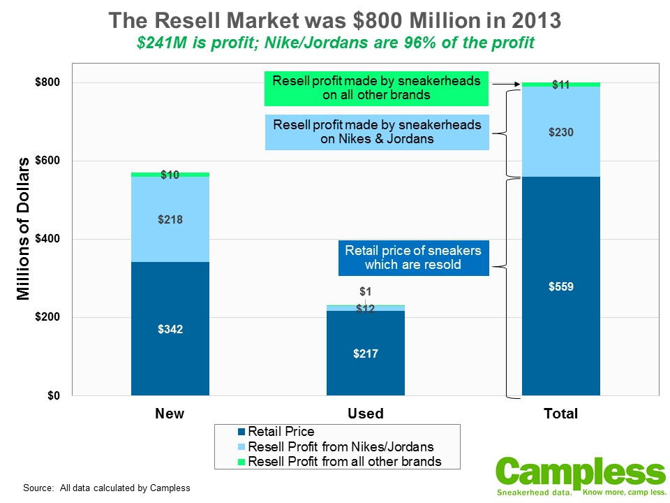 Campless Resell Market Profit 072714