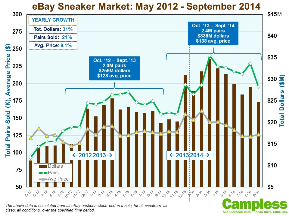 Campless eBay Sneaker Market Thru Sept14 100614