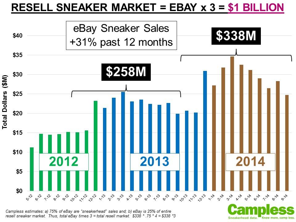 Campless eBay sneaker market 2year 100114