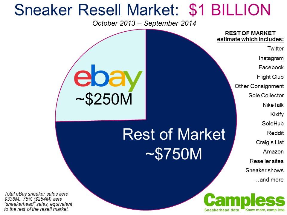 Campless eBay sneaker market pie chart 100714 v2