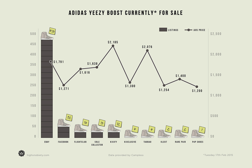 Yeezy Boost Resell Madness Before the