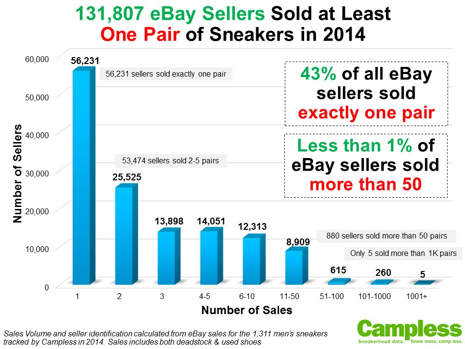 Top 25 eBay Sellers (and 131K more) - StockX News